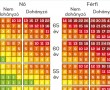 Kockázatbecslő ( infarktus ) táblázat, a kor, vérnyomás, koleszterinszint alapján!